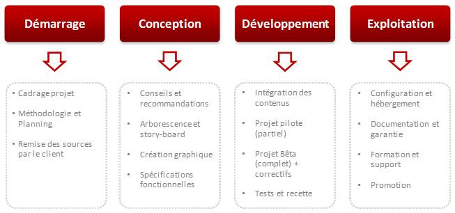 Etapes développement sur mesure